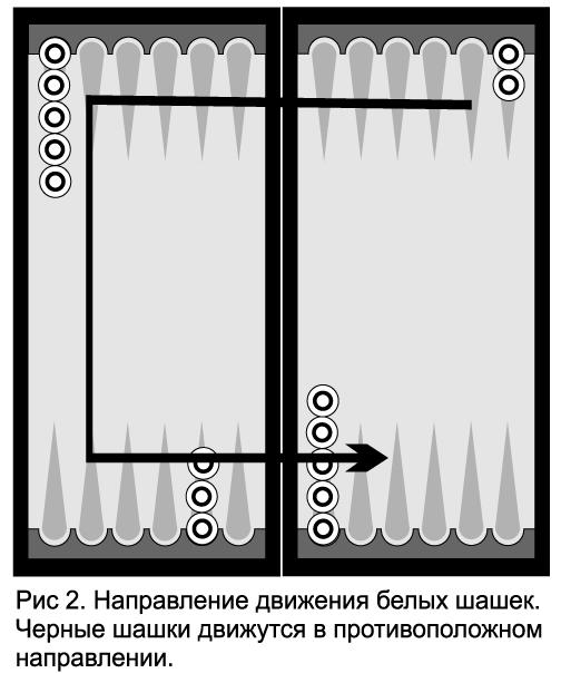 инструкция к игре в нарды - фото 5